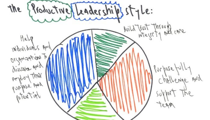 productive-leadership-style